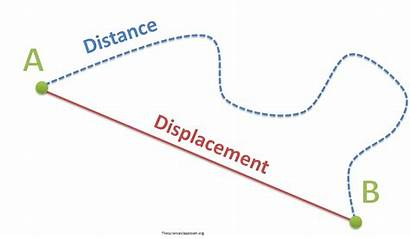 Displacement Distance Position Worksheet Motion Velocity Object