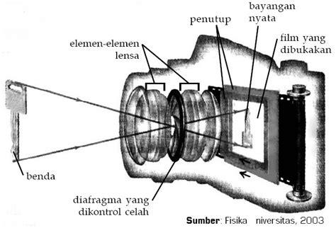 alat alat optik mata dan kacamata kamera lup