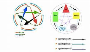 les 5 elements le cycle productif With le feng shui et les couleurs 1 les 5 elements le cycle productif