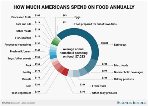 americans spend   food budget  meals  require