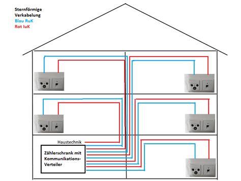 netzwerk installieren aufbau heimnetzwerk tipps