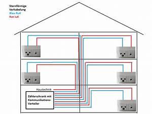 Netzwerk Im Haus : netzwerk installieren aufbau heimnetzwerk tipps ~ Orissabook.com Haus und Dekorationen