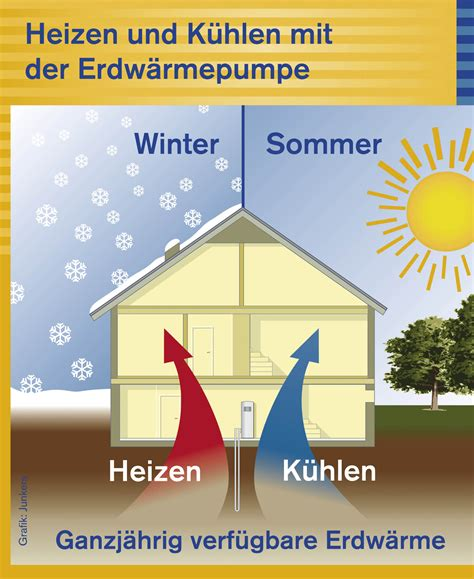 Geothermie Mit Erdwaermepumpen Erdwaerme Nutzen by Erdw 228 Rme
