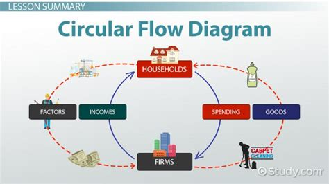 circular flow diagram  economics definition