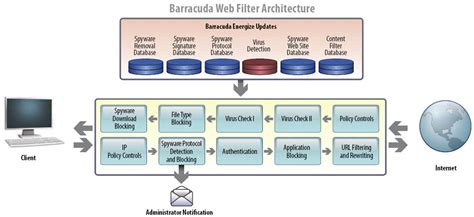 Download Free What Games Are Not Blocked By Barracuda