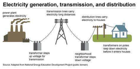 top    didnt   americas power grid