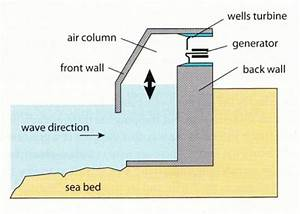The gallery for --> Wave Power Generator Diagram