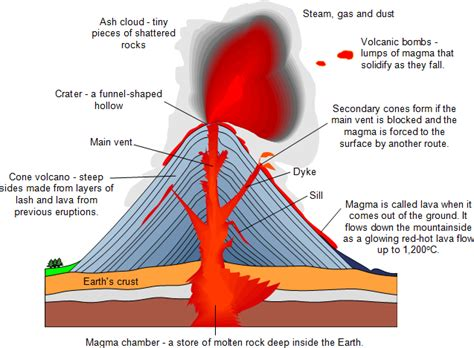 what are lava ls made out of volcanoes primary geography encyclopedia