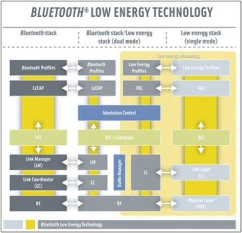 range of bluetooth low energy bluetooth 4 0 officially debuts low energy spec shipping in products by early 2011 hothardware