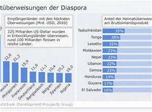 Western Union Gebühren Berechnen : geld f r die lieben destination europe dw de ~ Themetempest.com Abrechnung
