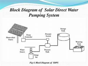 Introduction To Solar Water Pumping