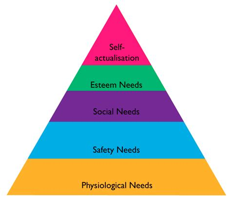 motivate  engage avoid maslows pyramid daniel