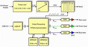 Block Diagram Of Electronics For Projection System