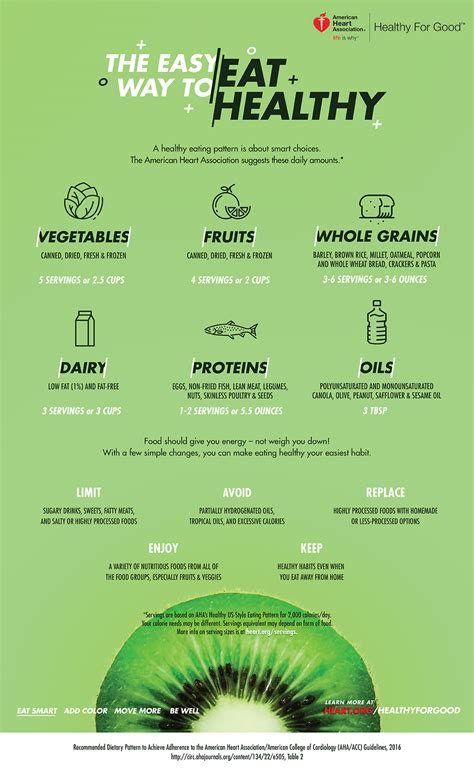 healthy diet recommended serving infographic