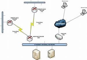 Cisco Pix 506e Vpn Routing Problems