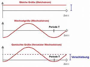 Unterschied Wechselstrom Gleichstrom : wechselstrom wechselspannung der ~ Frokenaadalensverden.com Haus und Dekorationen