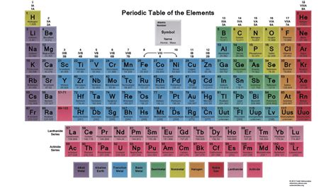 color coded periodic table why is the periodic table color coded