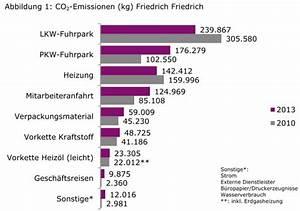 Carbon Footprint Berechnen : neue berechnungsgrundlage f r klimaneutrale umz ge liegt vor friedrich friedrich ~ Themetempest.com Abrechnung