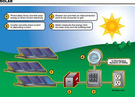 solar panels diagram gilmourbiology solar energy caitlin brett