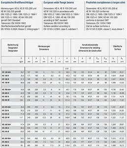 Doppel T Träger Berechnen : 0 12m eisen stahl tr ger sturz doppel t he 200 m hem 200 220x206 mm ebay ~ Themetempest.com Abrechnung