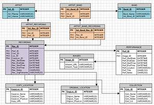 Live Music Collection Database Model