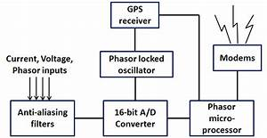 4  Phasor Measurement Unit Block Diagram