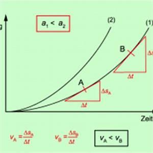 Freier Fall Geschwindigkeit Berechnen : weg zeit diagramme in physik sch lerlexikon lernhelfer ~ Themetempest.com Abrechnung