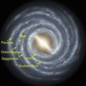 In what arm of the Milky Way is the Sun? - Quora