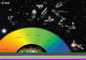 Applied Technotopia : ESA: A look at the European Space ...