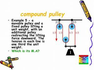 What Is An Example Of A Compound Pulley
