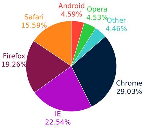 fileweb browser usage  wikimediasvg wikipedia