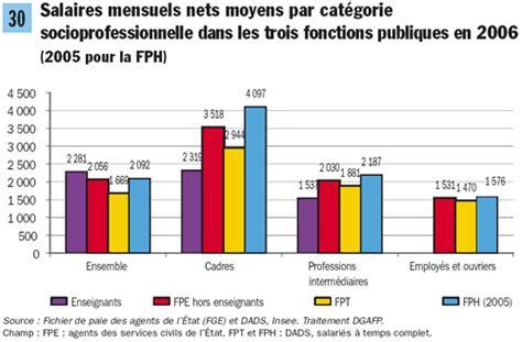 salaire cadre de sante prive comparaison de r 233 mun 233 ration entre cadres du et du priv 233 fondation ifrap