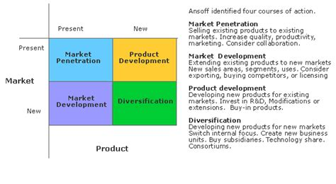 Modified Product Definition by Ch 2