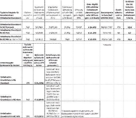 Einheitswert Berechnen by Parlamentarische Materialien