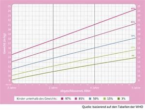 Gewichtstabelle Baby Berechnen : gewichtstabelle f r kinder 2 10 jahre alles rund ums gewicht ~ Themetempest.com Abrechnung
