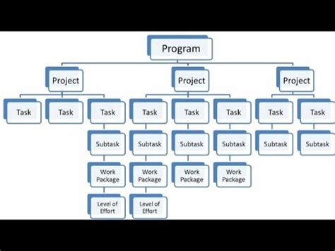 project management work breakdown structure youtube