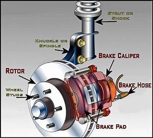 Disc Brakes Vs Drum Brakes  U2013 A Comparative Analysis