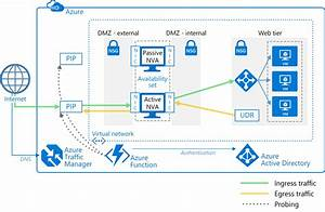 New Azure Reference Architecture  Deploy Highly Available
