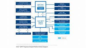 Mobile Intel U00ae Qm77 Express Chipset Diagram