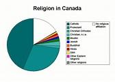 File:Religion in Canada.png - Wikipedia