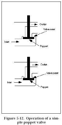poppet valvemodern industrial hydraulics modern