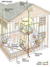 understanding your drain waste vent system plumbing