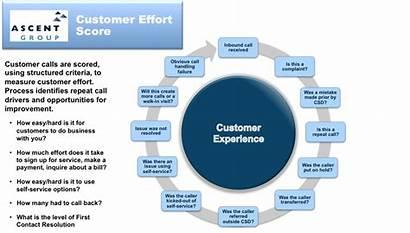 Customer Monitoring Experience Call Satisfaction Effort Hearing