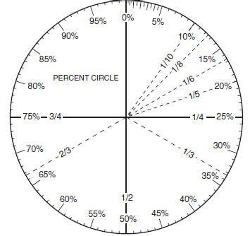 best photos of percent circle template percent circle