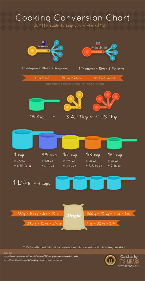 Top 10 Cooking Infographics  Infographics  Graphsnet. Kitchen Cabinets In Maryland. Fancy Kitchen Cabinets. Adding Beadboard To Kitchen Cabinets. Lowes Kitchen Cabinet Design. Small Kitchen Cabinets For Sale. Painted And Glazed Kitchen Cabinets. Kitchen Cabinet Door Pulls And Knobs. Adding Cabinets Above Kitchen Cabinets