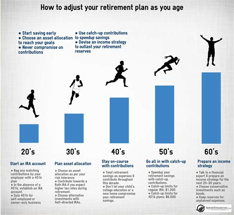 How To Adjust Your Retirement Planning As You Age
