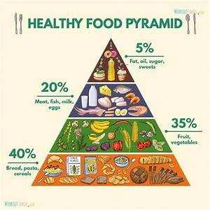 A Guide To Eating Correctly  Healthy Food Pyramid