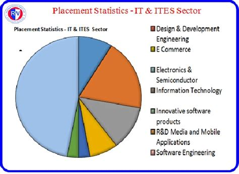 Placementstatistics  R V College Of Engineering. Ltl Freight Quotes Online Rtd Vs Thermocouple. Rubber Strips For Doors Game Sites For School. Graduate School Standardized Tests. Hyundai Genesis Coupe Twin Turbo. It Help Desk Cover Letter Space Mining Games. Insurance Auto Salvage Sales Leads Management. Free Banking For Small Business. Consumer Reports Web Hosting