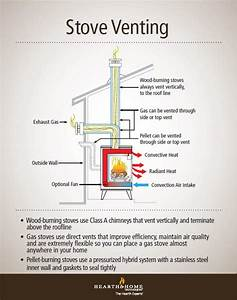 Demystifying Wood  Gas And Pellet Stove Venting