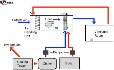 hvac system diagram everything you need to know about hvac systems